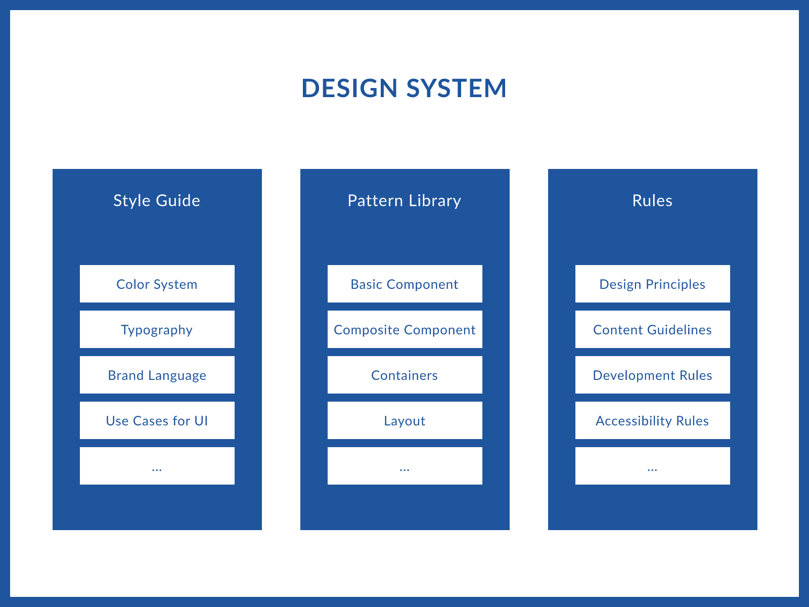 A diagram of design system elements.