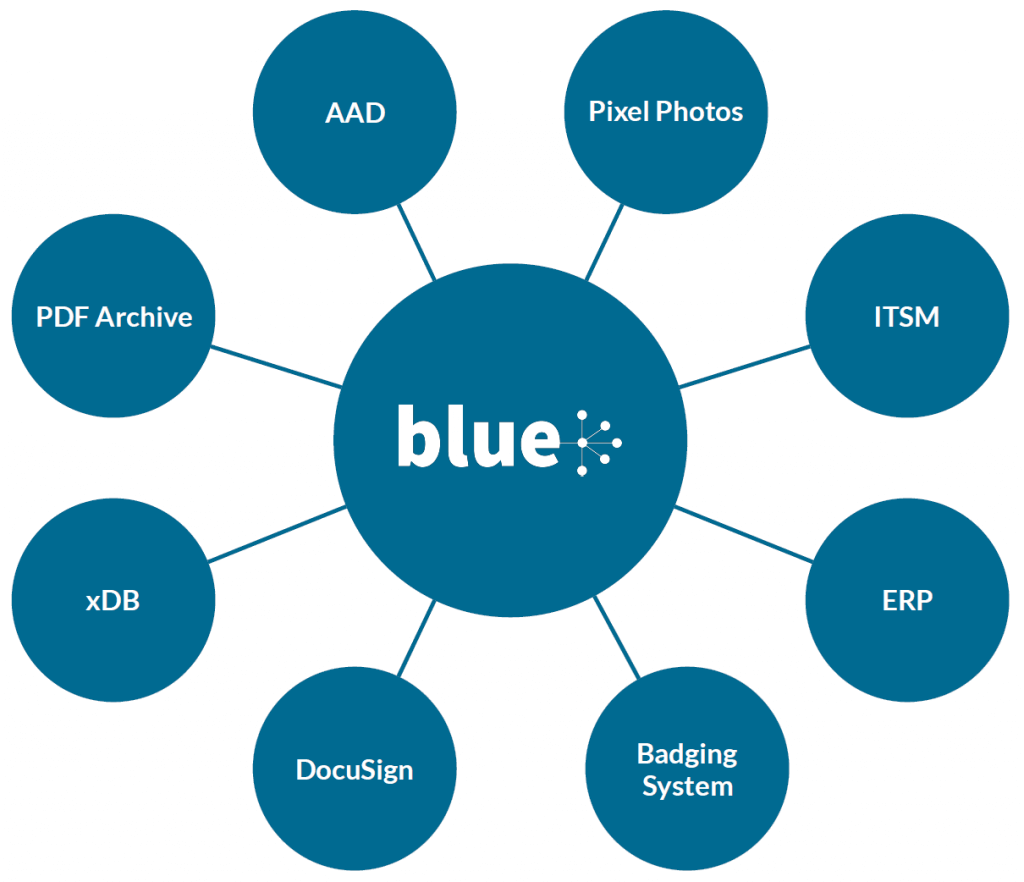 Integrations with Blue