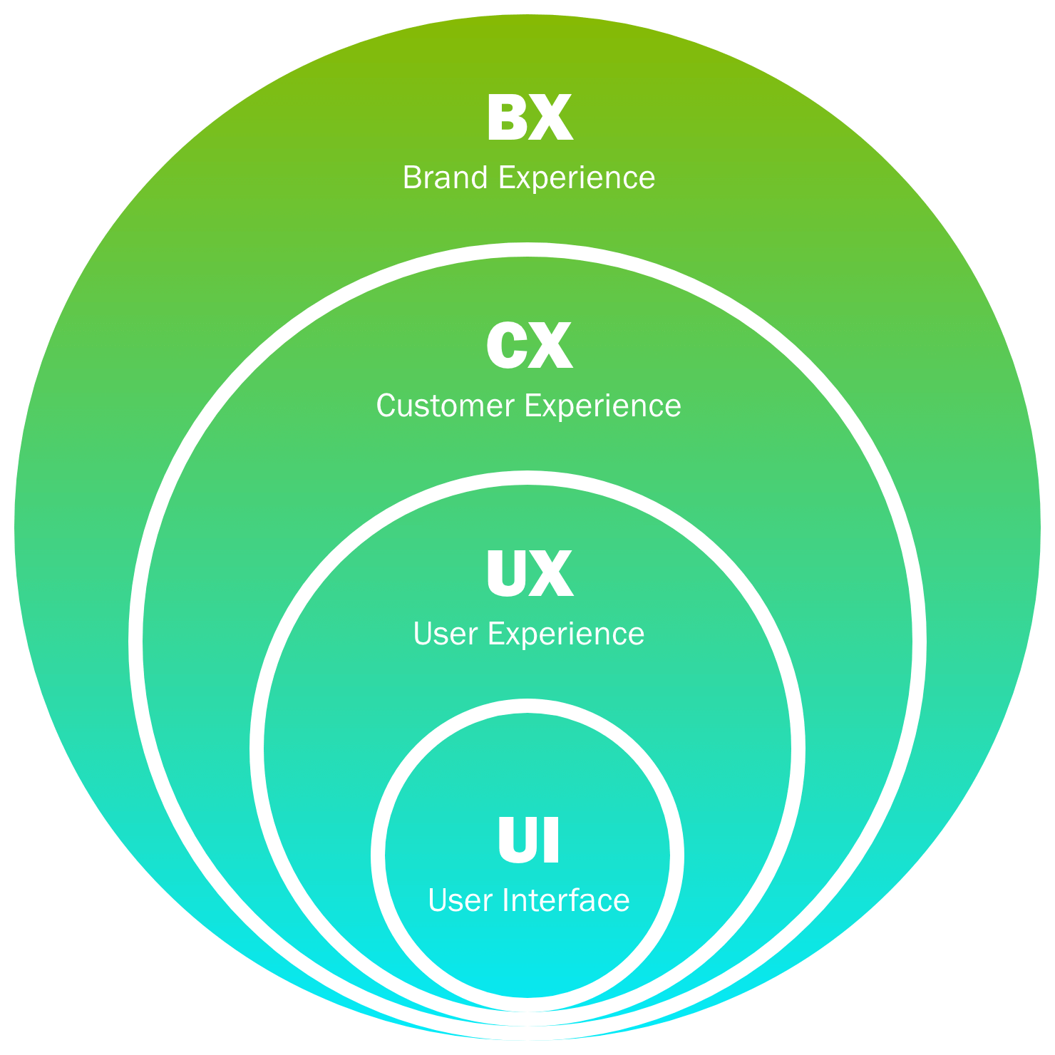 Strategy diagram for Brand Experience, Customer Experience, User Experience and User Interface Design