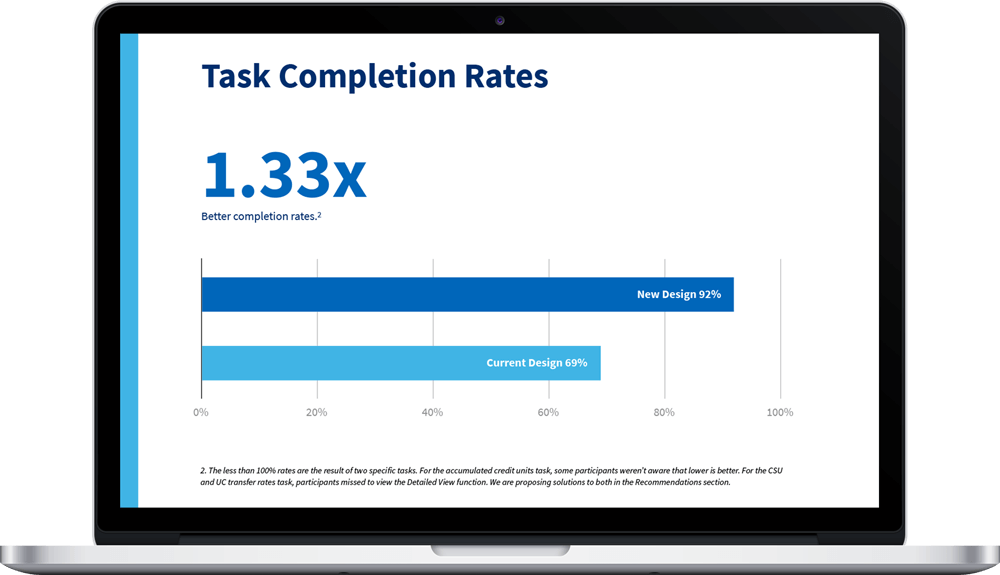 A user experience improvement report showing dramatically improved task completion rates.